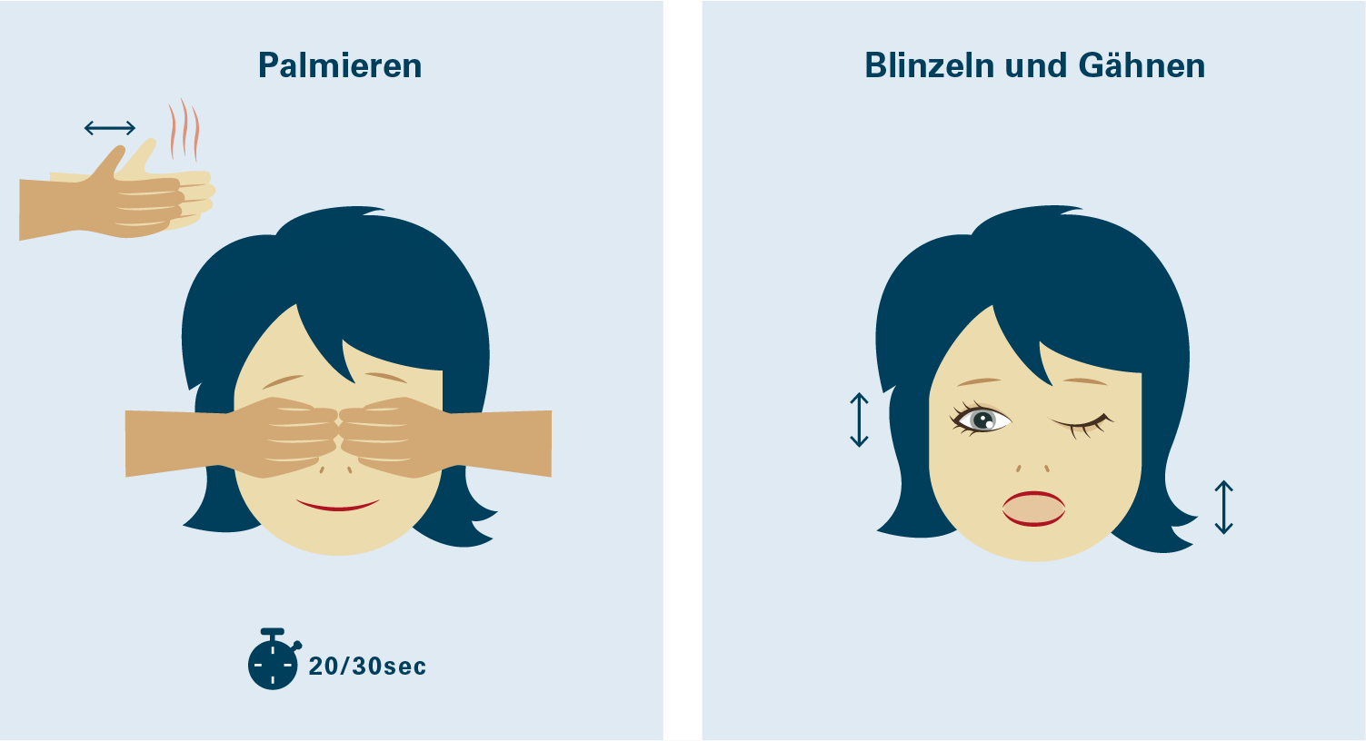 Augentraining schematisch dargestellt - Blinzeln und Gähnen sowie Palmieren.