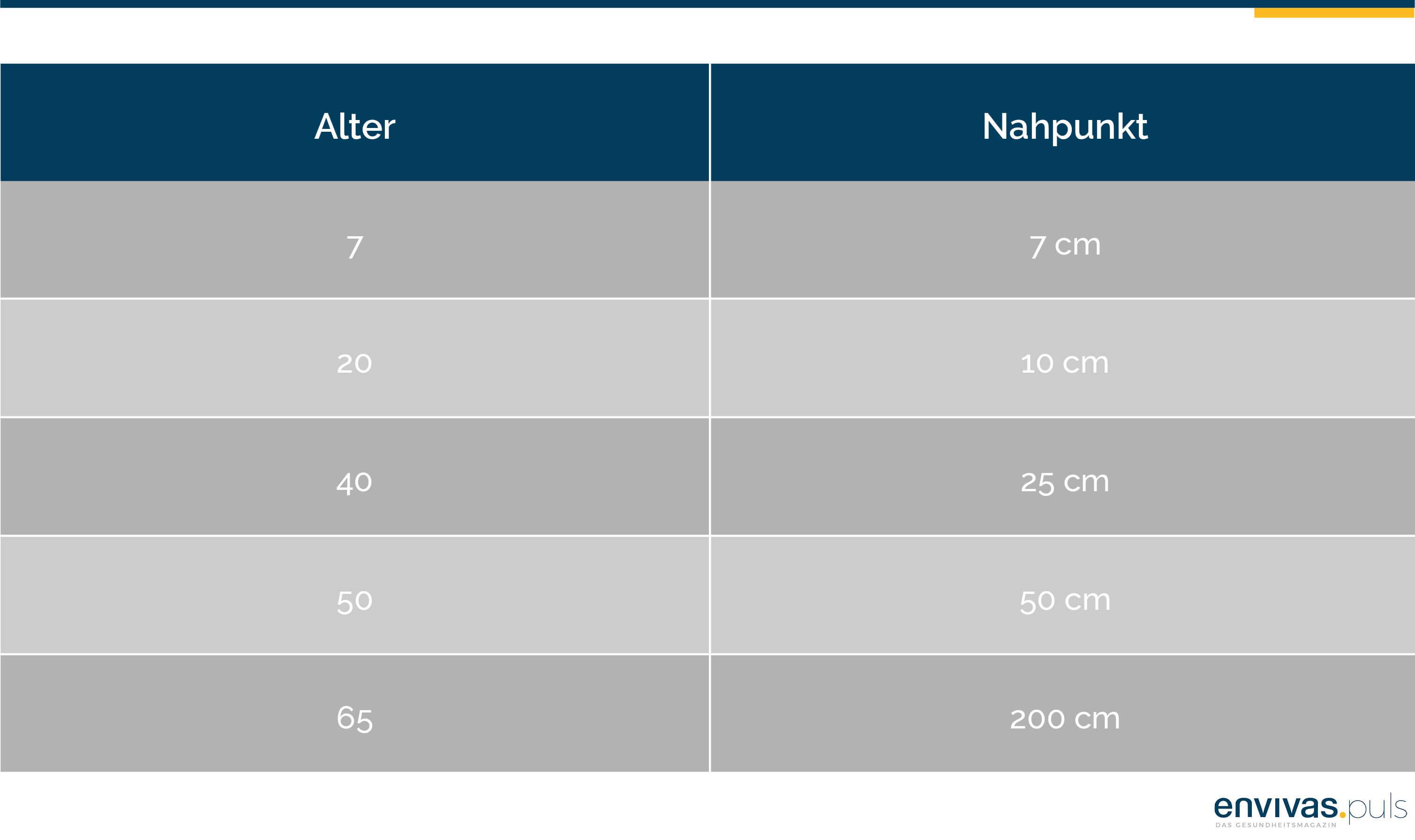 Tabelle stellt das Lebensalter und den Nahpunkt - die minimale Sehweite - gegenüber.