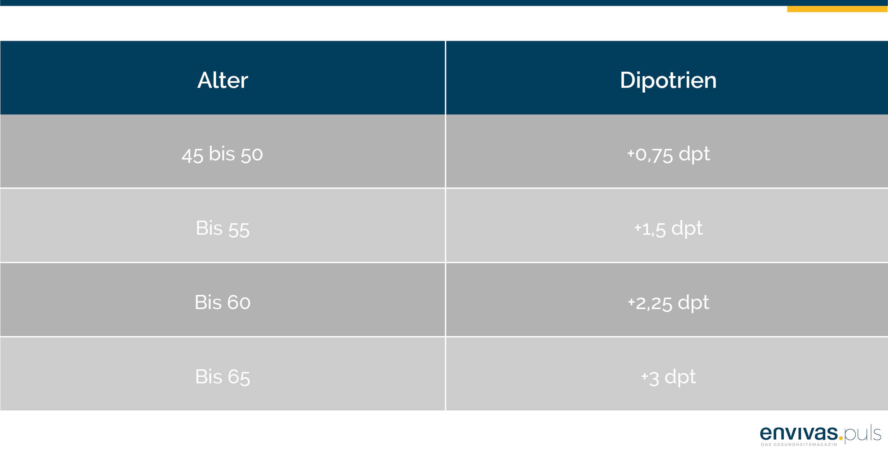 Tabelle stellt das Lebensalter und die Dioptrienzahl gegenüber.